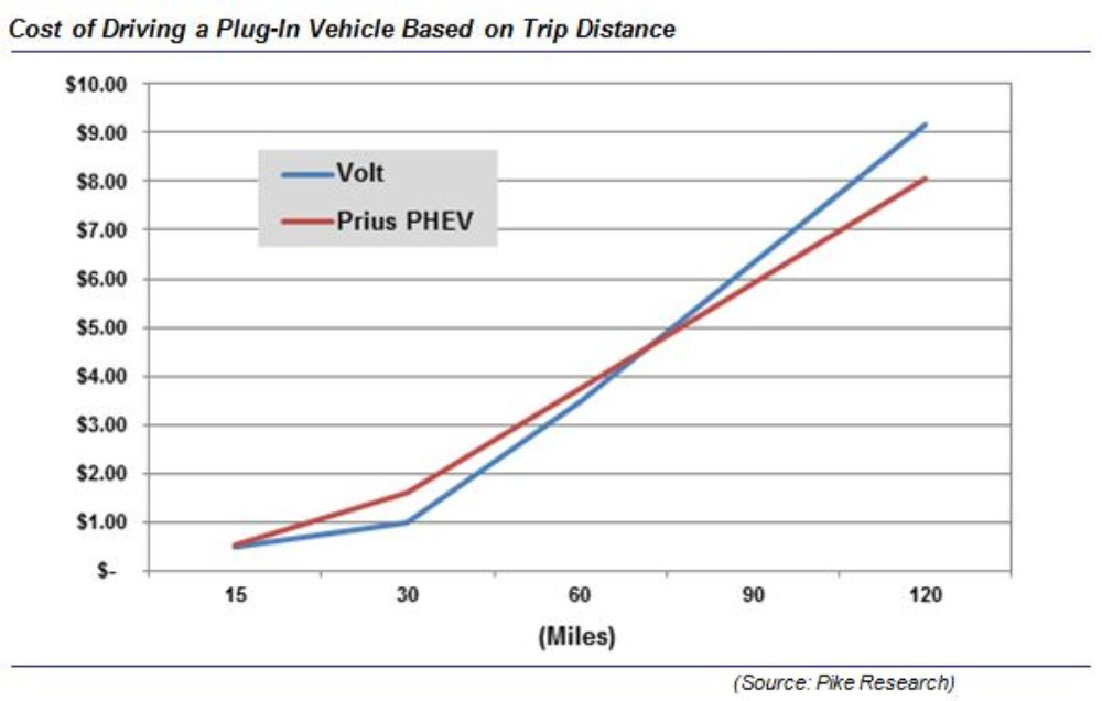 The Toyota Prius Plug In Hybrid VS. The Chevy Volt – Which Costs Less To Drive?