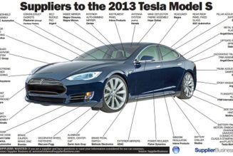 Infographic Reveals Tesla Model S Part Origins