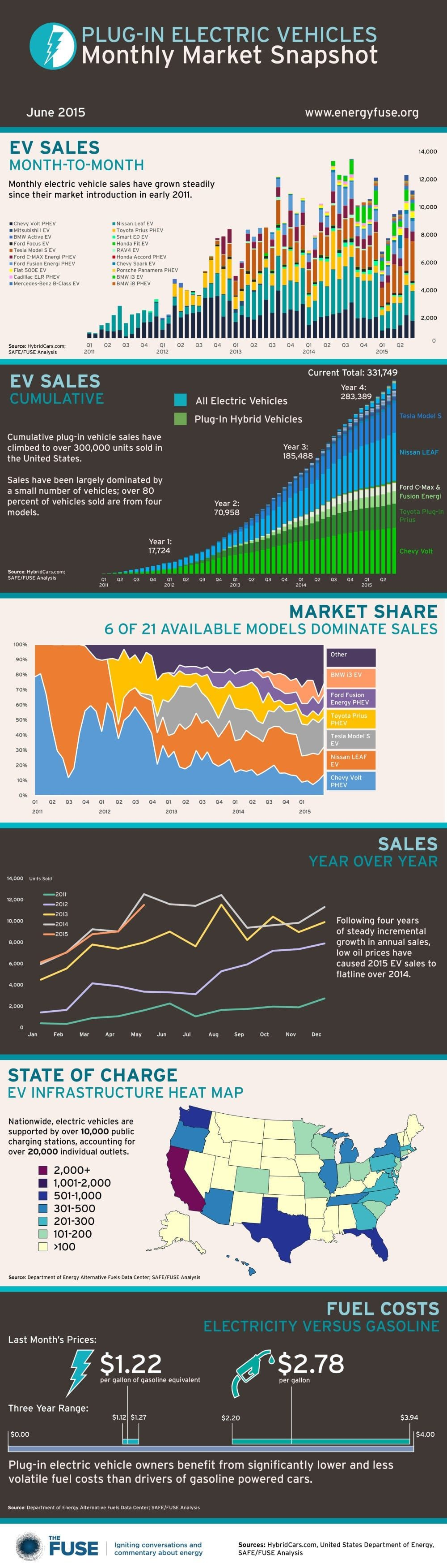 US Electric Car Market In Color (Infographic)