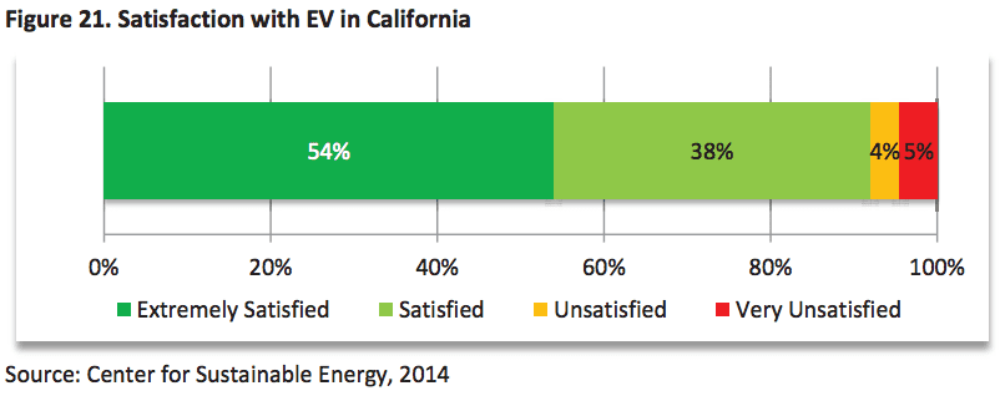 Electric Car Owners Are HUGELY Satisfied With Their Cars (Charts)