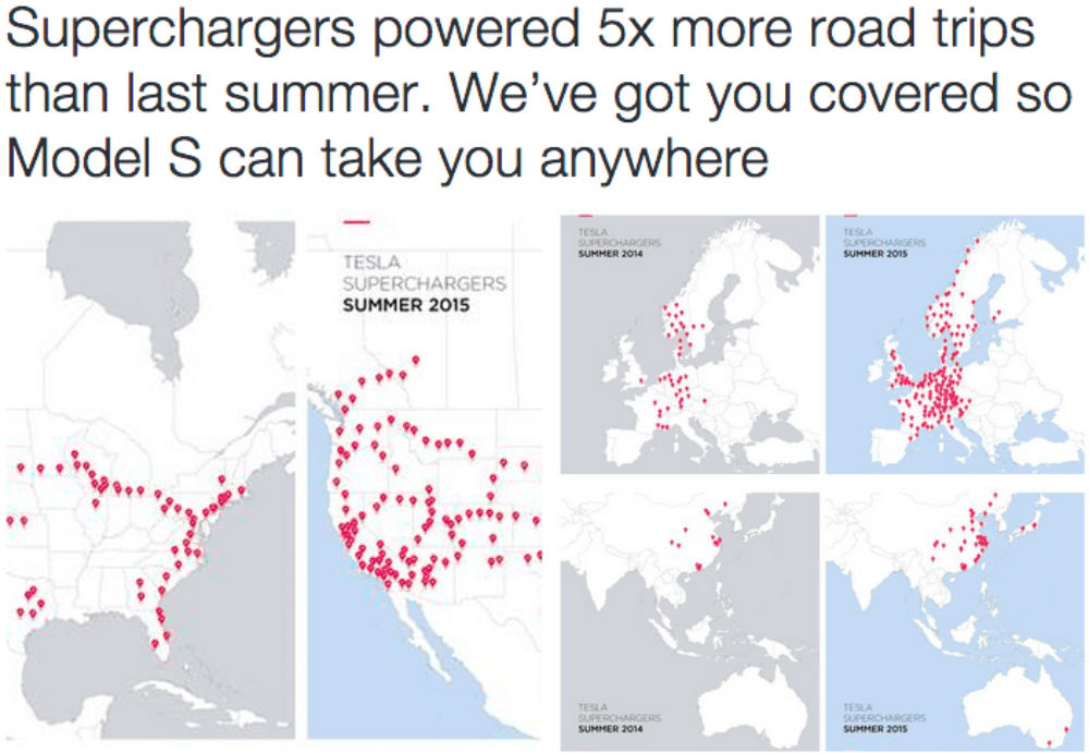 Tesla: Supercharger Use For Road Trips Has Quintupled