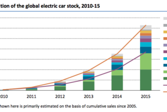 Growth in electric car sales via Vox