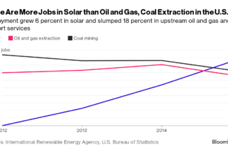Job Growth In Solar And Renewable Energy Sector Outpaces Fossil Fuels