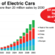 electric car sales chart