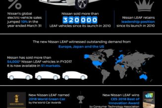 Nissan's global electric vehicle sales jumped 10% last fiscal year, driven by growing customer demand for the zero-emission Nissan LEAF, the world's best-selling EV. The 100% electric car posted robust growth across all the major electric-vehicle markets – Japan, Europe and the U.S. – in the fiscal year that ended March 31.