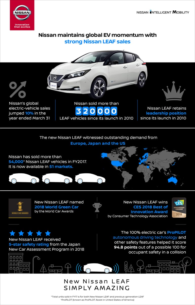 Strong Nissan Leaf Debut Driving Global EV Sales
