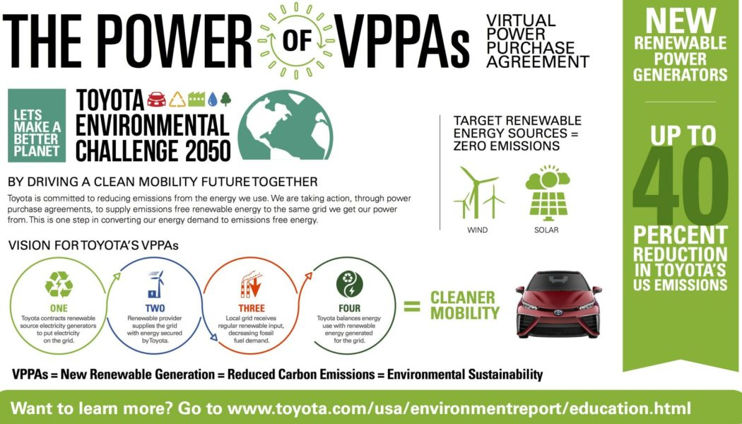 Infographic:  Toyota Set to Reduce Carbon Emissions 40% by 2022